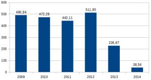Photovoltaikmeldungen Fünfstetten 2009-2014